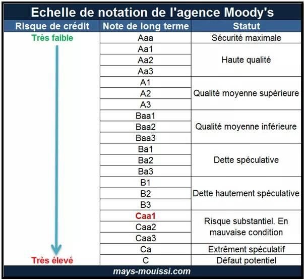Moody's abaisse la note du Gabon dans la catégorie caa1!